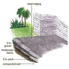 How To Build An Outdoor Patio Building Blocks For A Perfect Patio Sandbox Gravel Patio And Patios