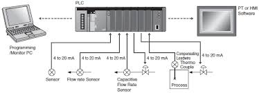 programmable controllers technical guide australia omron ia