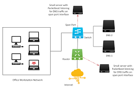 Dns by Tapping Wires For Lean Security Monitoring Dns Request Analysis