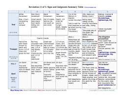 the book of revelation timelines and sequences of the seals