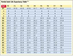 Irs Life Expectancy Table Image The Latest Information Home