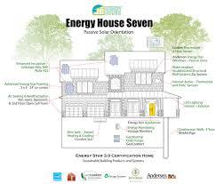 House Features Energy House 7 U00268 Energy House