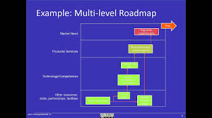 What Is A Road Map What Is A Roadmap And How Do I Use Them Youtube