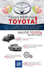 toyota company japan infographic reveals milestones of the 77 year history of vehicle