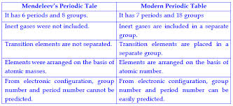 How Does The Modern Periodic Table Arrange Elements Periodic Classification Of Elements Complete Set Of Questions