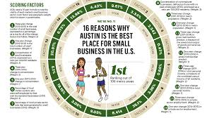 austin no 1 for small business study shows austin business journal