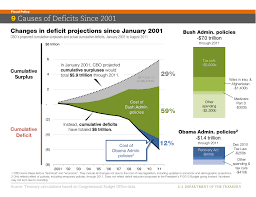Colorado Wildfires Explained In One Chart Climate Central Everything You Need To Know About The Economy In 2012 In 34