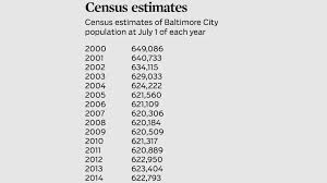 city population shrinks slightly in estimates baltimore sun