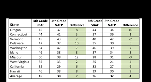 Maps Testing Scores How Do New Naep Scores Compare With Smarter Balanced And Parcc