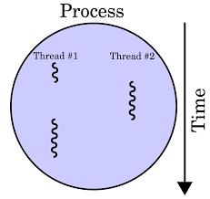 thread computing wikipedia