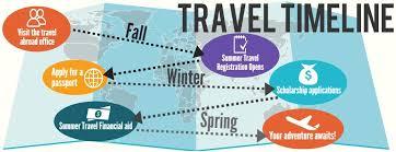 travel abroad images Academic timeline jpg