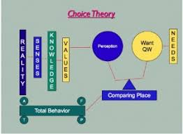 Counseling Theory Chart Choice Theory Behaviorism Learning Style Funderstanding
