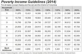 Tabla De Ingresos Para Medical 2016 | salud al alcance de su bolsillo seguros economicos