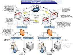 frederick j stuck iv lead network security engineer lead network security engineer home