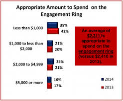 how much should a spend on an engagement ring how much should i spend on an engagement ring screener