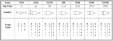 Truth Table Calculator An Introduction To Modern Computers Part 3 U2013 Transistors Boolean