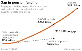 calpers retirement calculator table how a pension deal went wrong and cost california taxpayers billions