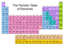 periodic table 6th grade 6th grade science 1st six weeks week 6 atoms and elements