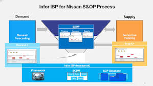 nissan finance grace period infor integrated business planning ppt video online download
