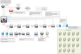 Home Lab Network Design 100 Home Lab Network Design Noi Discourse Png Wi Fi