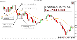 4 price methods to define the intraday trend part i