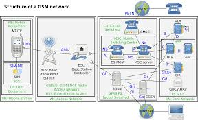 Radio Base Station Equipment For Gsm