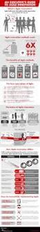 hbr guide to coaching your employees pdf agile innovation bain u0026 company