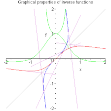 inverse functions their tangent lines and their derivatives