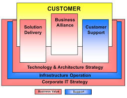 what the customer wants from information services ppt download