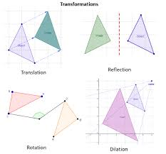 math transformation solutions examples videos