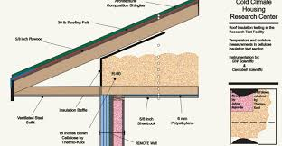 Foil Backed Roof Sheathing by Roof How Install Rigid Foam Top Roof Sheathing Amazing