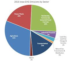 Iowa Where To Travel In December images Greenhouse gas emissions jpg