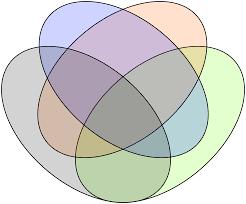 actionable venn diagrams in tableau interworks inc
