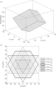 design and kinematics modeling of a novel 3 dof monolithic