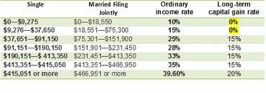 Federal Tax Table For 2014 How To Pay No Tax On Your Dividend Income Retire By 40