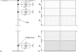 seismic design of a long span cable stayed bridge with fluid