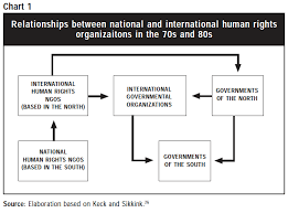 international organizations for human rights human rights for all from the struggle against authoritarianism