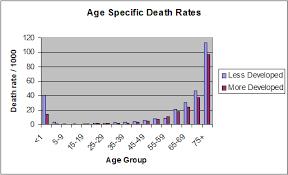 Bathtub Structure Demography