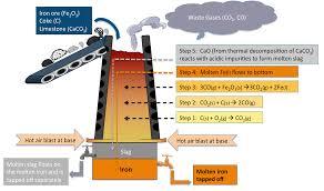 extraction of iron u2013 study material for iit jee askiitians