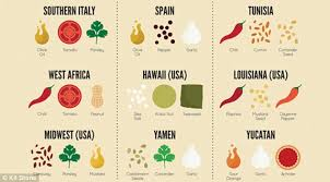 most popular cuisines how s cuisines can be summed up in just three ingredients