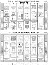 Kumon Sample Worksheets Kumon Reading Levels Sentence Linguistics Adjective