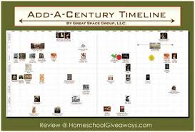 Periodic Table Timeline Add A Century Timeline Review