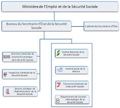 bureau securité sociale seguridad social qui sommes nous