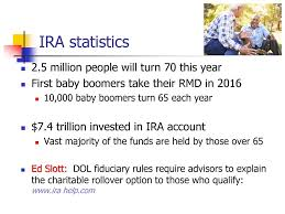 will rmd to charity 2015 ira charitable rollover qcd strategy and options ppt video