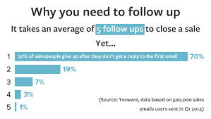 8 effective sales follow up emails revive cold leads