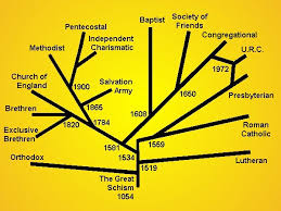 is there a tree of for christian denominations christianity