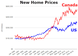 post new home prices are over 50 higher in canada than the us