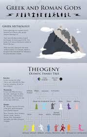 american infographic greco roman mythology