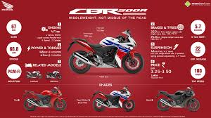 honda cbr500r 6 things you need to know about honda cbr500r