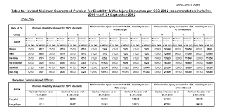 new 2015 orop pension table revised table for minimum guaranteed pension for disability war